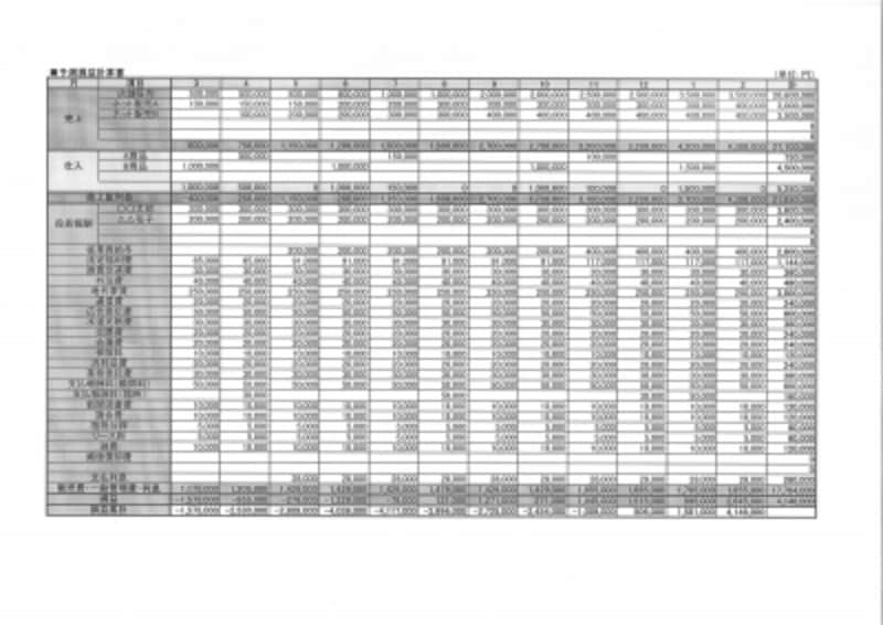 事業計画書 予測損益計算書