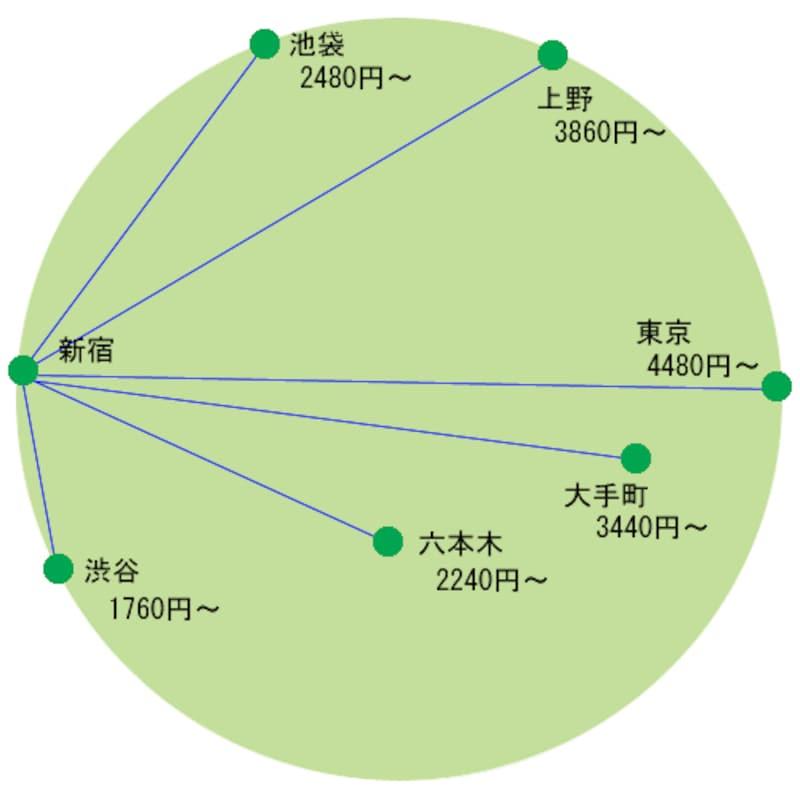 山手線タクシー料金図