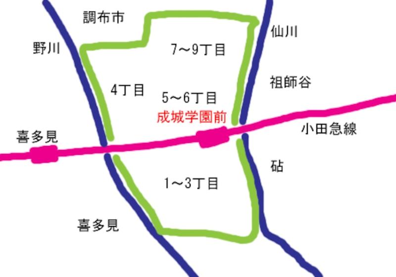成城の街の位置関係