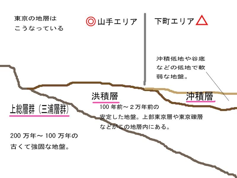 東京の地盤解説