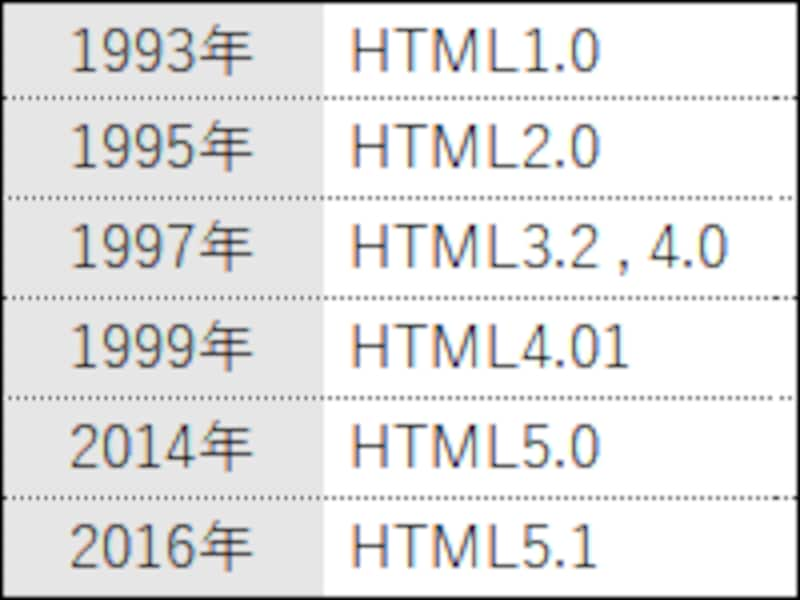 HTMLバージョンの変遷
