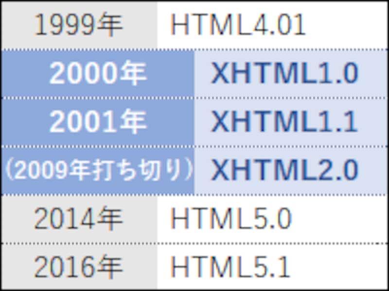 HTML4.01の後にXHTMLの策定が進んだが、結局はHTML5が標準になった