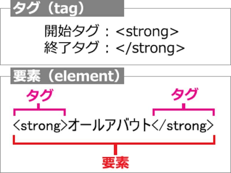 HTMLタグと要素の違い(要素は開始タグ~内容~終了タグで構成される)