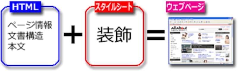 HTML(文章構造)+CSS(装飾)=ウェブページ