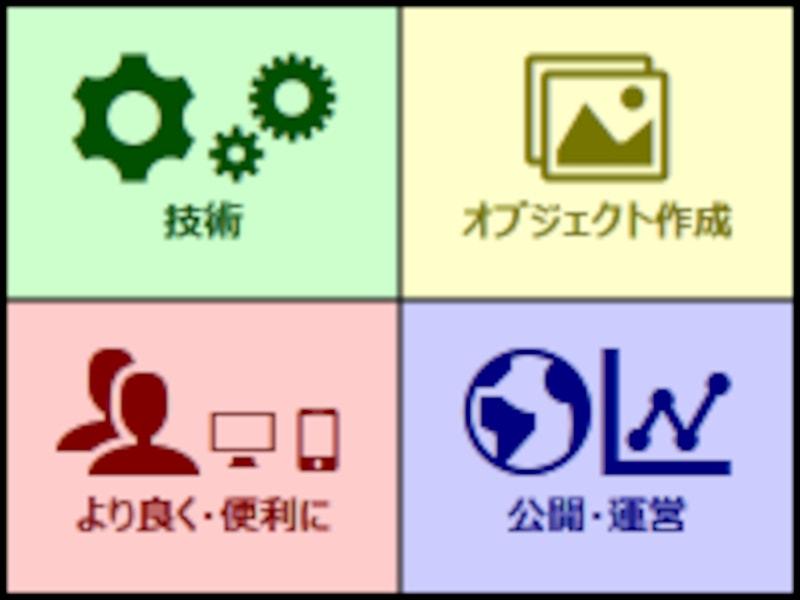 ウェブ製作にあると便利な4種類の知識
