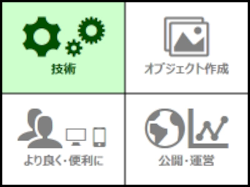 ウェブページを構成する技術