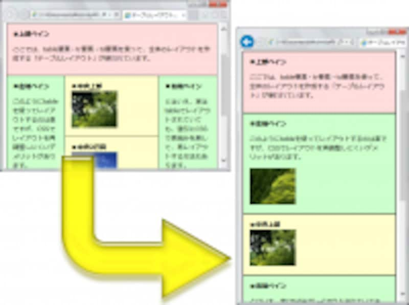 描画領域のサイズに応じてレイアウトを変化させるテクニックがレスポンシブ・ウェブデザイン