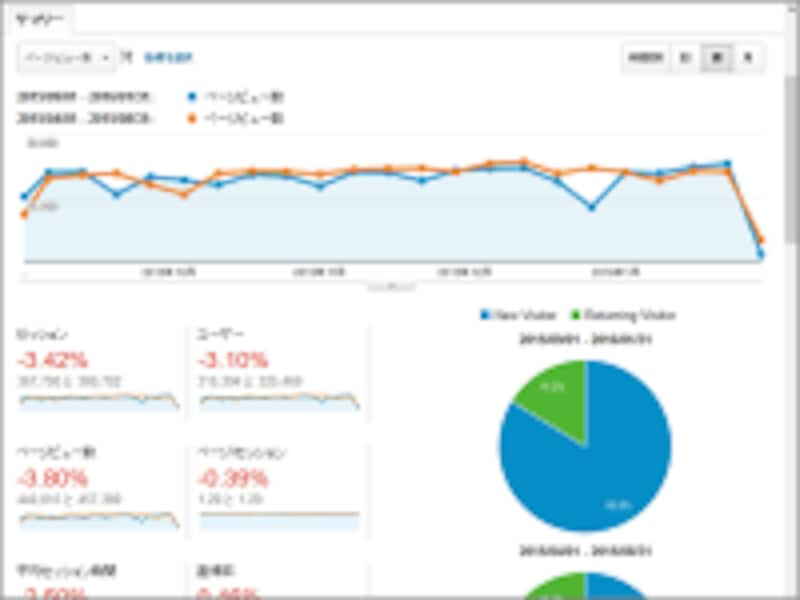 ホームページへのアクセス数などを解析できるツール
