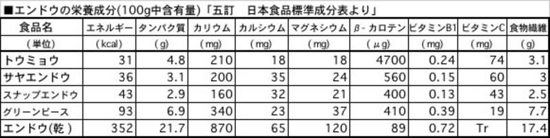 エンドウの主な栄養成分