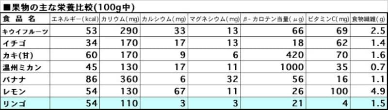 果物の主な栄養比較