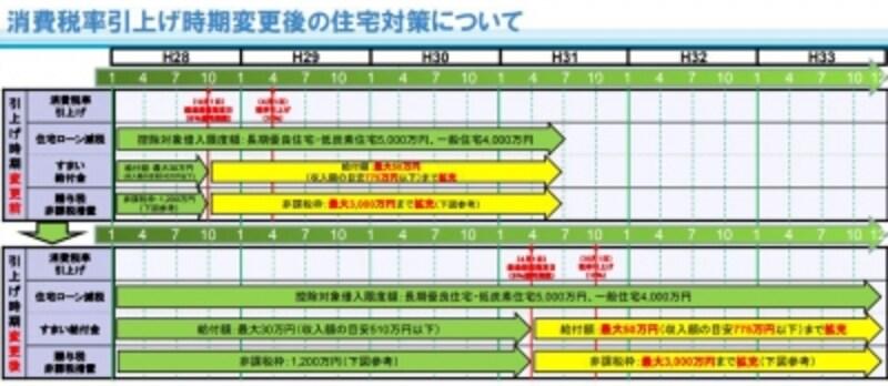 消費税アップにともなうローン控除延期のイメージ図(出典:国土交通省資料より)