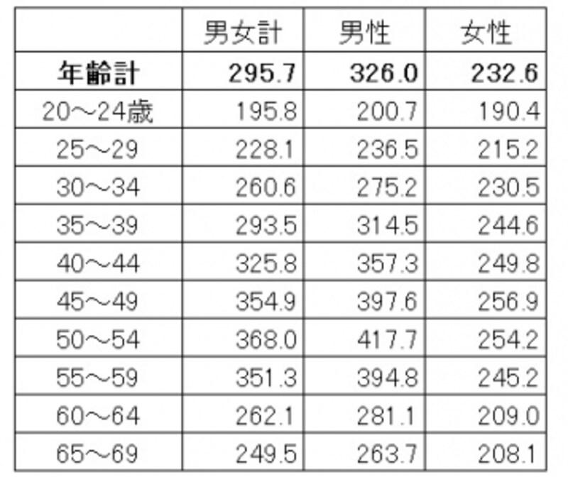 年齢・男女別の平均賃金。男女で賃金の増え方が違う(単位:千円)