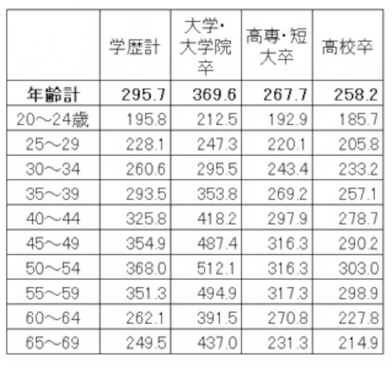 学歴・年齢別の平均賃金。学歴が高いほど賃金は高く、上昇額も高くなっている。「平成25年賃金構造基本統計調査(全国)」(厚生労働省調べ)(単位:千円)