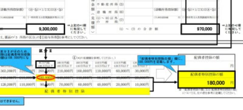 夫の所得が930万円、配偶者の所得が97万円の場合の配偶者控除等申告書の記載例 (出典:国税庁資料より)