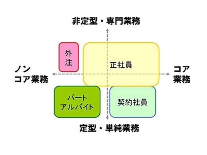 人材ポートフォリオ(見本)