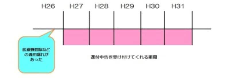 還付申告を受け付けてくれる期間のイメージ図 (図表:筆者作成)