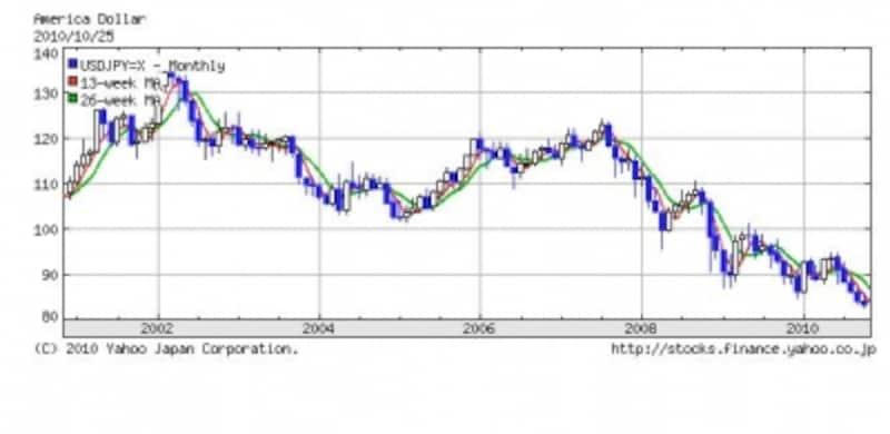 ドル円相場のチャート