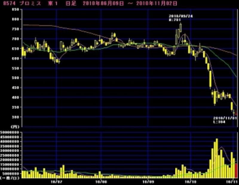 プロミスの株価(マーケットスピードより)