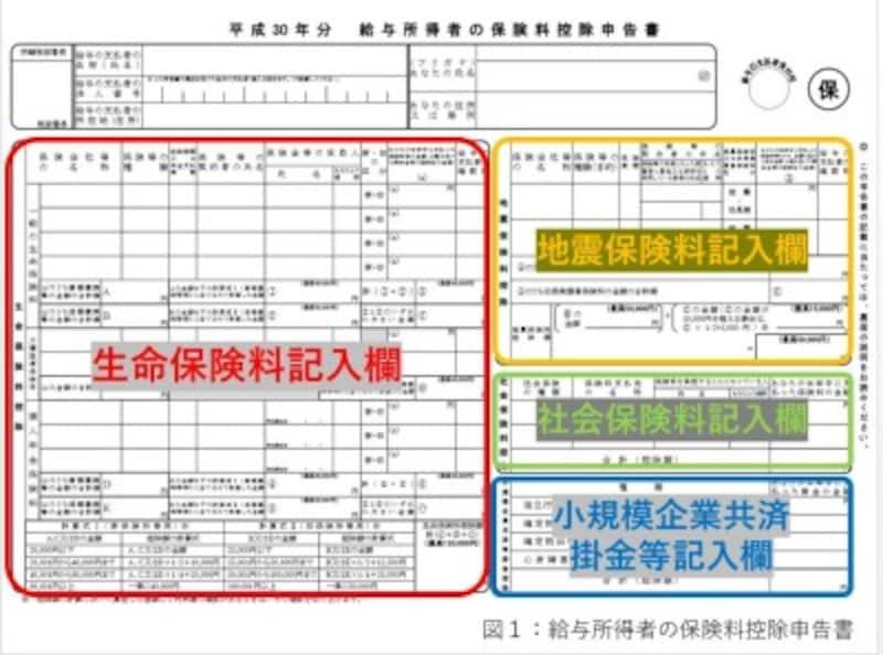 『平成30年分 給与所得者の保険料控除申告書』の記入欄