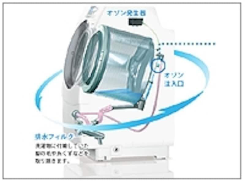風呂の残り湯を、ドラム内で直接オゾン洗浄し、除菌・浄化。キレイな水として洗濯に活用できます(※画像:SANYOサイトより)