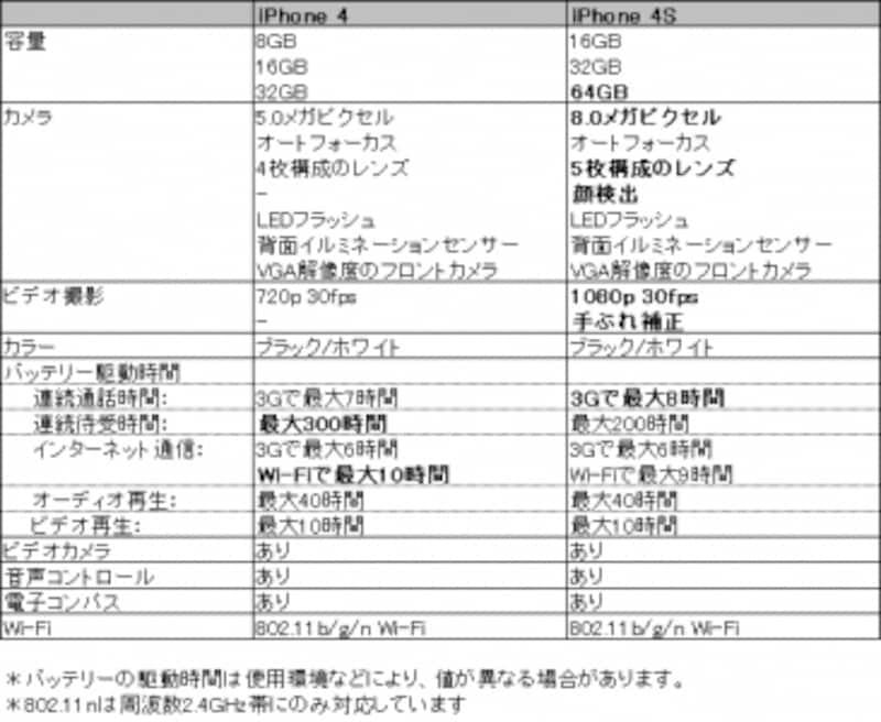 iPhone4とiPhone4Sの主な仕様の比較(画像クリックで拡大)