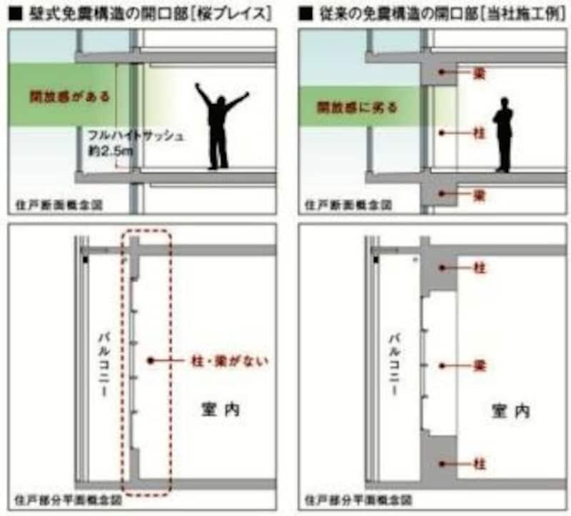 住戸断面(上図)・部分平面(下図)概念図