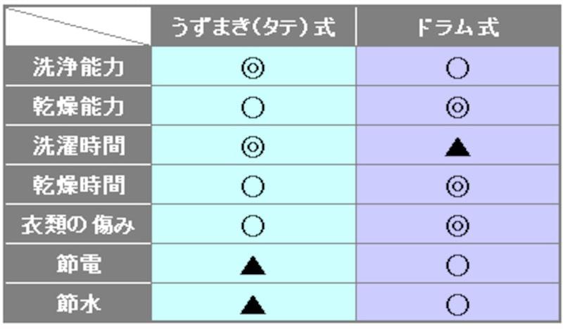 特徴比較:うずまき(タテ)式 vs ドラム式