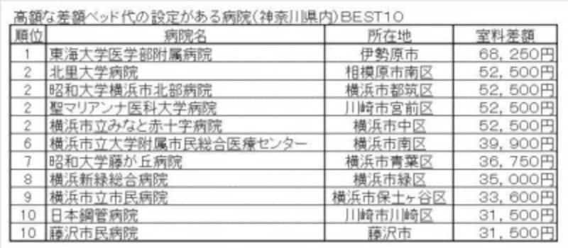高額な差額ベッド代の設定がある病院(神奈川県内)BEST10