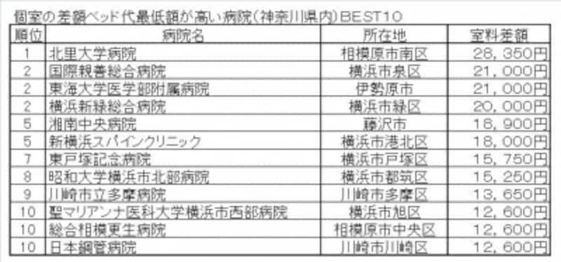 個室の差額ベッド代最低額が高い病院(神奈川県内)BEST10