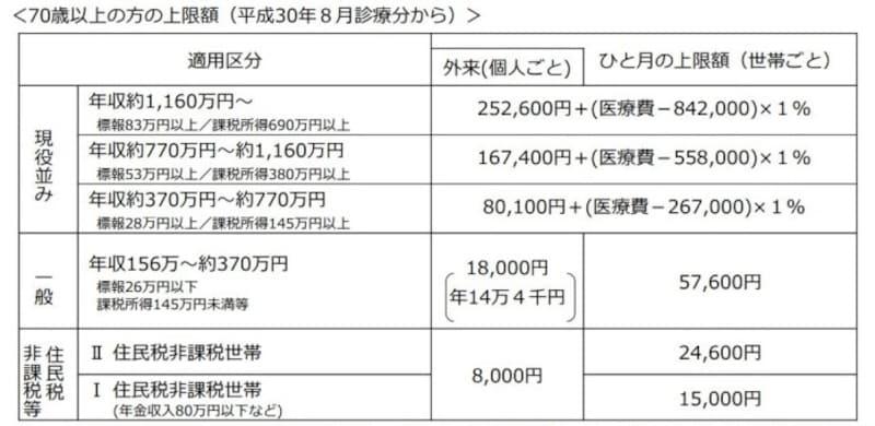 70歳以上の方の高額療養費算定基準 (出典:厚生労働省資料より)