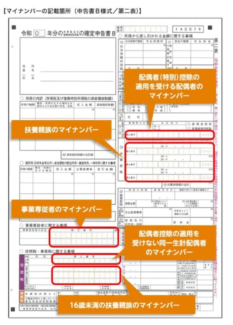 赤で囲んでいる部分に控除対象配偶者等のマイナンバーを記載します (出典:国税庁資料より)