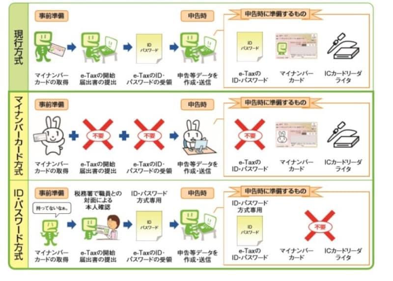 ID&パスワード方式でも確定申告が可能に (出典:国税庁資料より)
