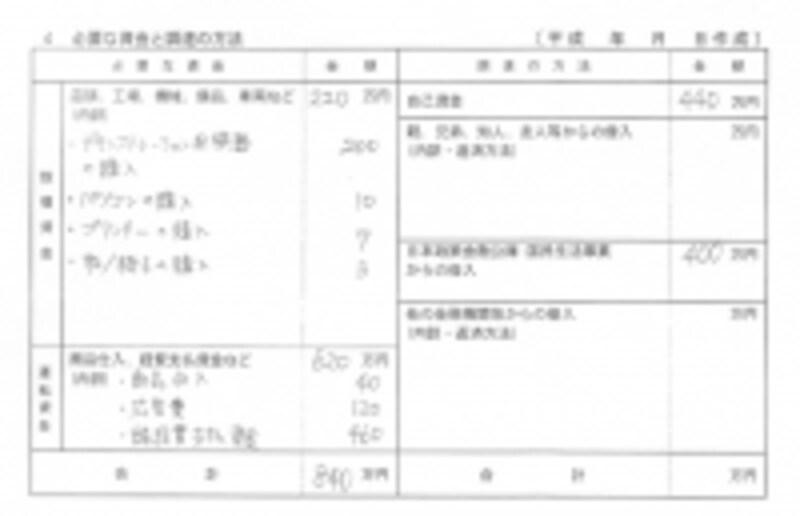 日本政策金融公庫創業計画書(必要な資金と調達の方法)の記入例