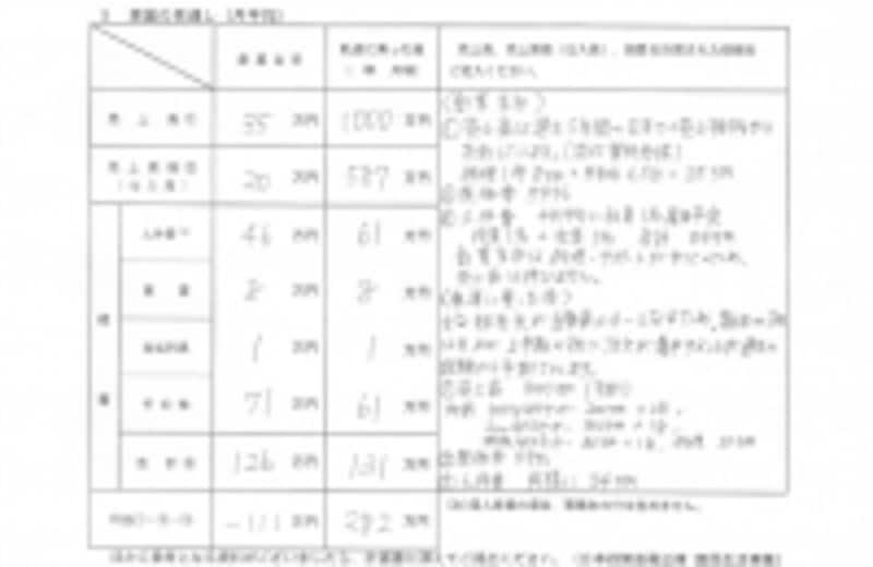 日本政策金融公庫創業計画書(事業の見通し(月平均)の記入例