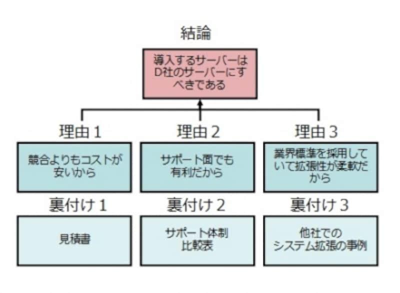 基本的なピラミッドストラクチャーの例