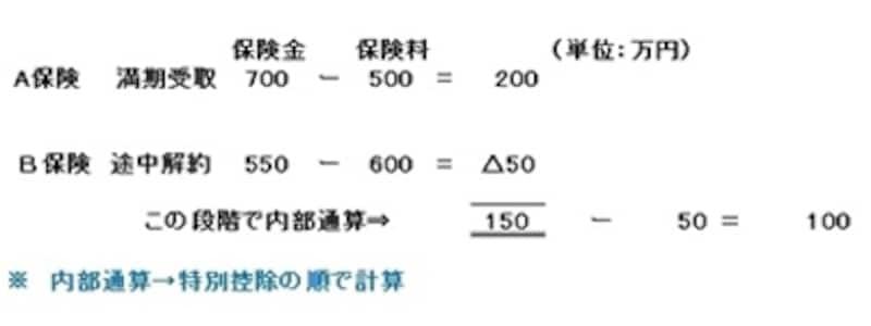 一時所得内で内部通算した後、特別控除額50万円を引く