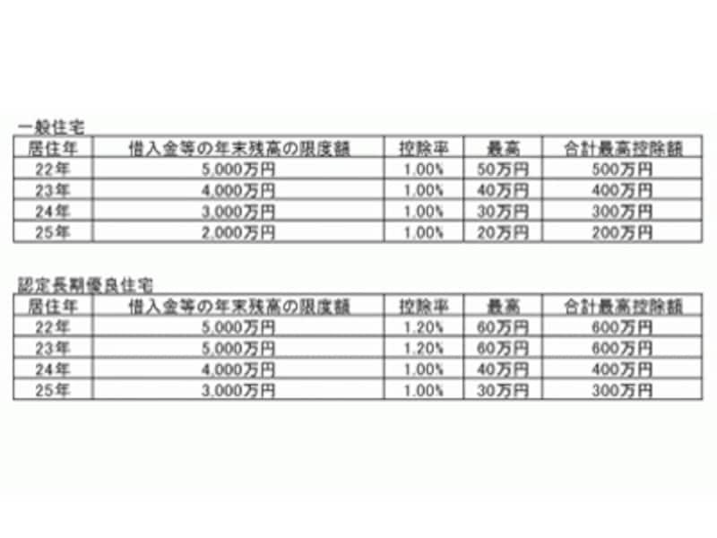 平成23年以降の住宅ローン減税