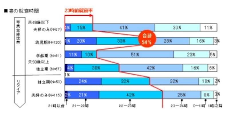【図2】夫・妻の就寝時間(専業主婦世帯・リタイア世帯の子の成長による変化)