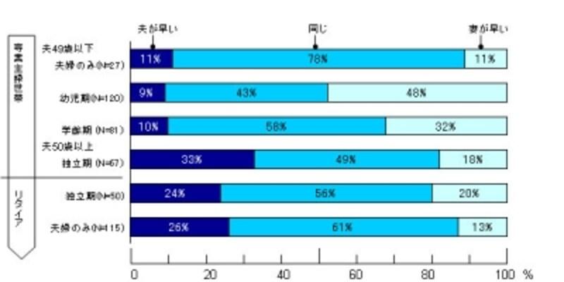 【図3】夫・妻の就寝時間のずれ(専業主婦世帯・リタイア世帯の子の成長による変化)