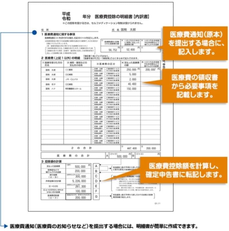 医療費控除の明細書の記載例 (出典:国税庁 資料より)