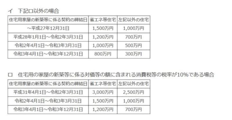住宅取得資金贈与の非課税限度額(国税庁HPより)