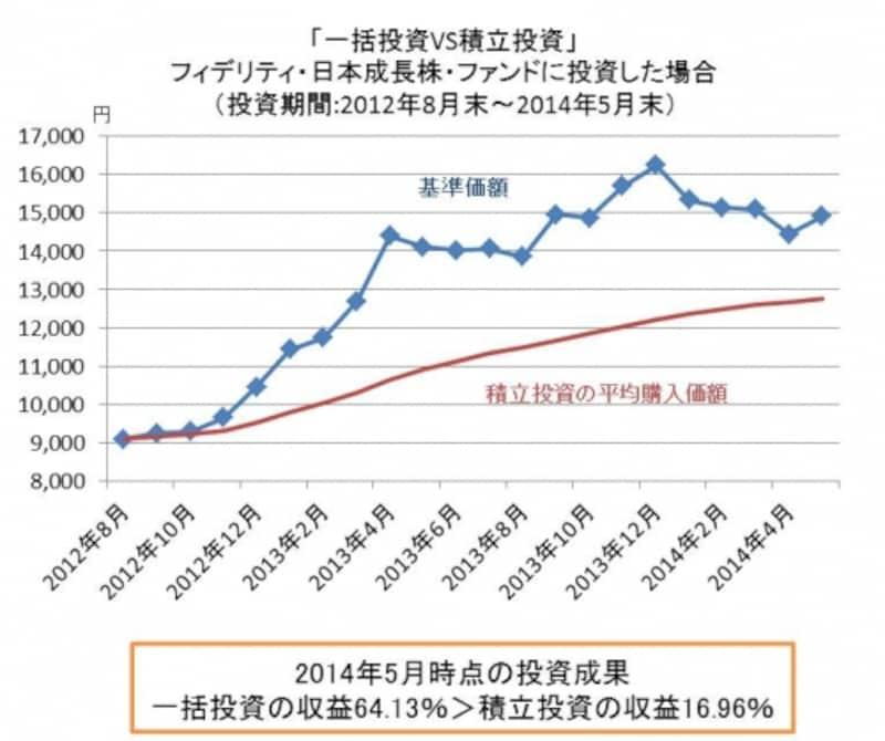 国内株ファンドで純資産最大のフィデリティ日本成長株ファンドに投資した場合で比較。2012年末からアベノミクス相場がスタートして上昇トレンドへ。積立投資よりも一括投資のほうが高いリターンを獲得できました。※手数料、税金は考慮していません