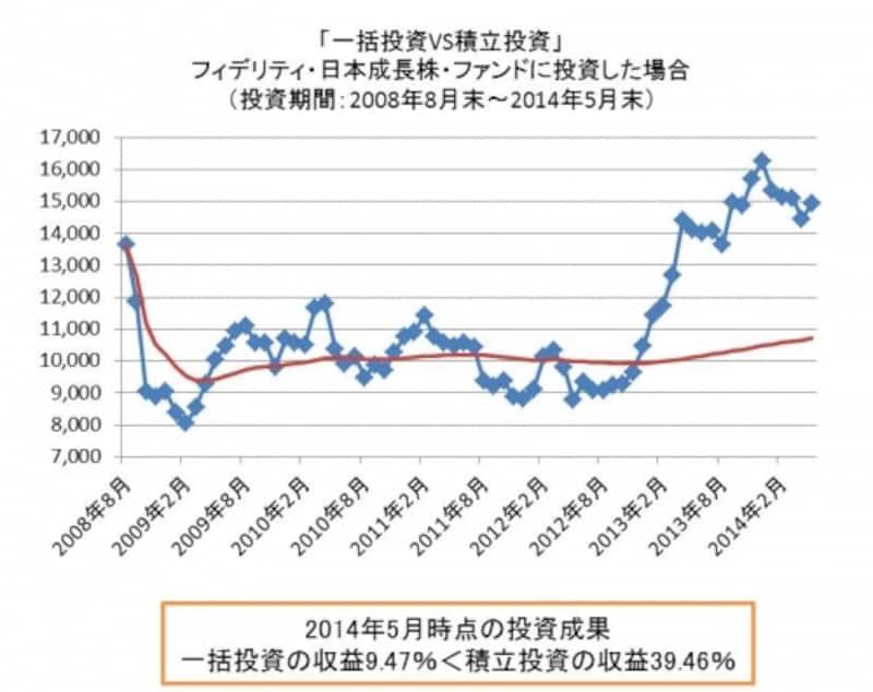 リーマンショック直前の2012年8月に投資スタート。一括投資では2013年に入ってようやく元本を回復できたのに対し、積立投資ではすでに3割超の収益でした。買値を平均化できるので、大きく上下にぶれる相場に適した投資法です。