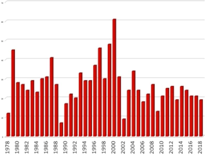 世界遺産登録数1978~2018年の推移