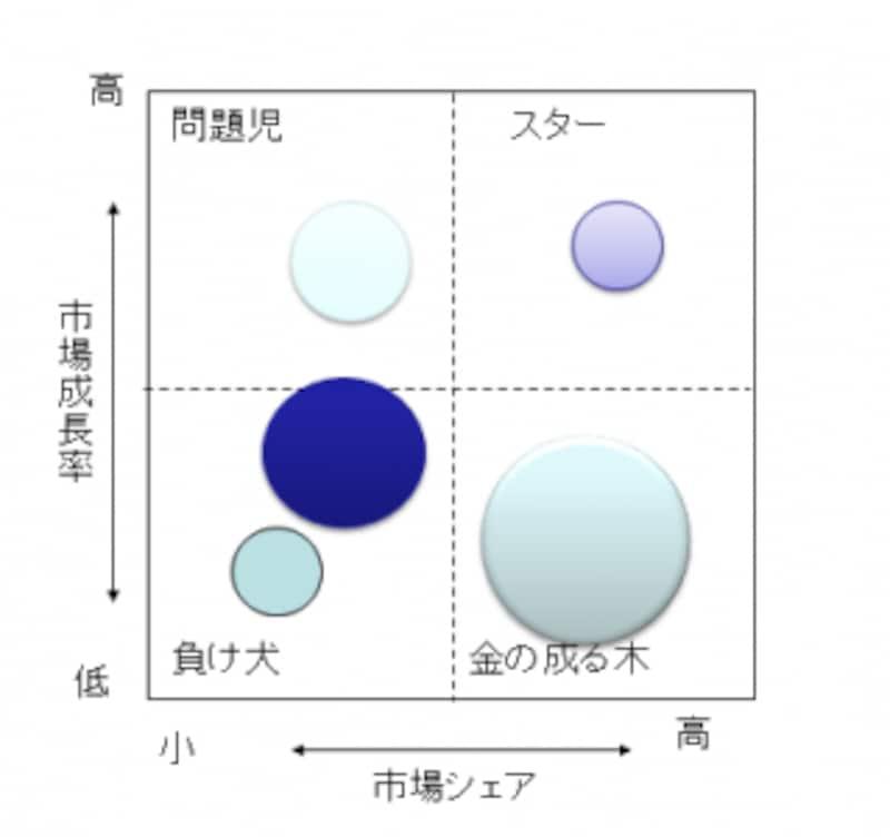2x2マトリクスの代表例PPM
