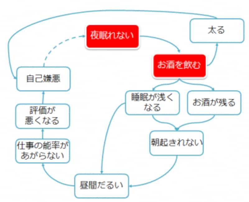 コーザリティ分析で悪循環の原因をつきとめる