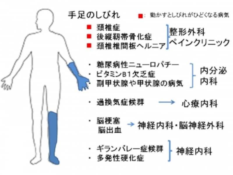 手のしびれ、足のしびれ、原因、治療方法、手がしびれる