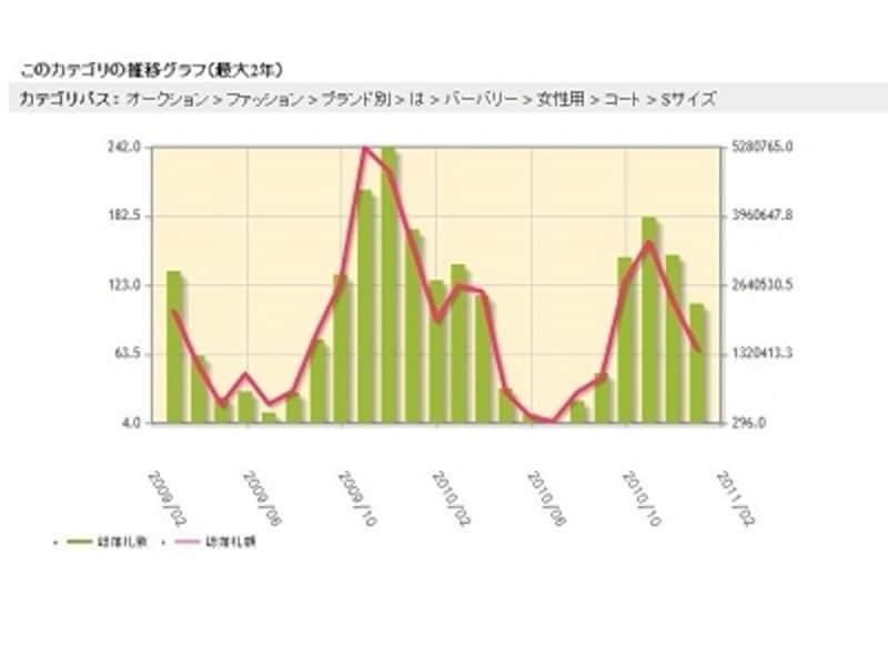 右の目盛は落札総額を表し、左は落札数を表す。資料提供:オークファン。