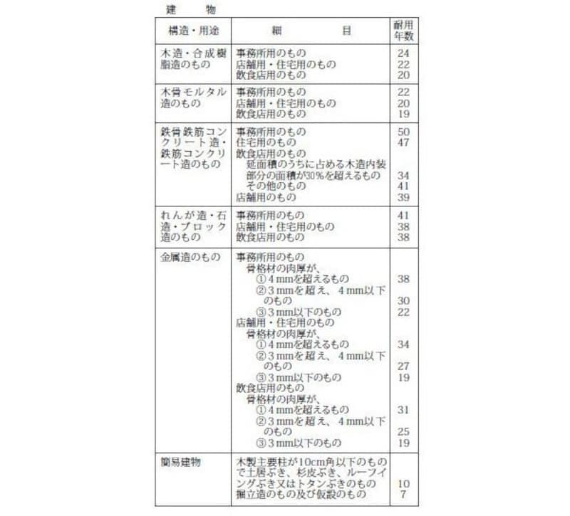 不動産所得の確定申告 主な構造の建物耐用年数(出典:国税庁ホームページ)