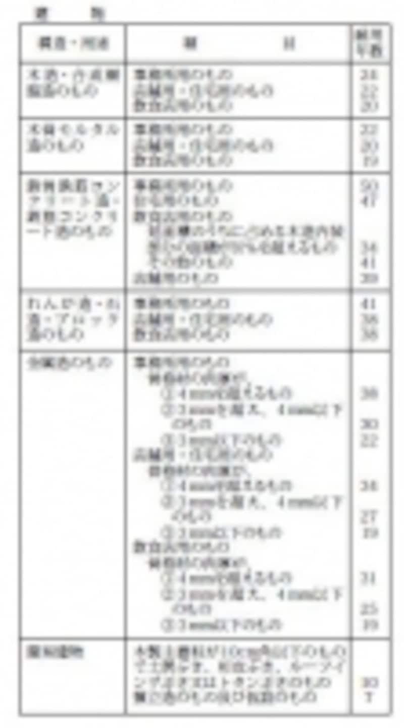 主な構造の建物耐用年数(出典:国税庁ホームページより)